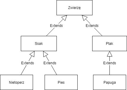 Hierarchia klas zwierząt - dziedziczenie bez użycia mixinów