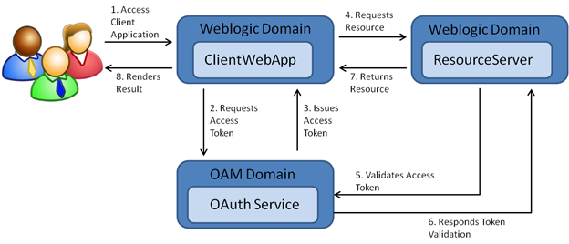 Architektura OAuth 2.0